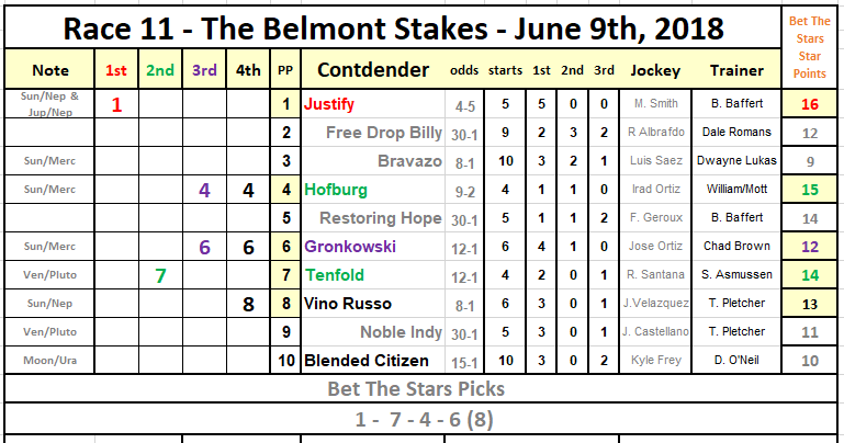 2019 Belmont Stakes - Bet The Stars