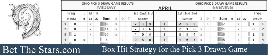Copy of Pick 3 Lottery Strategy - Bet The Stars